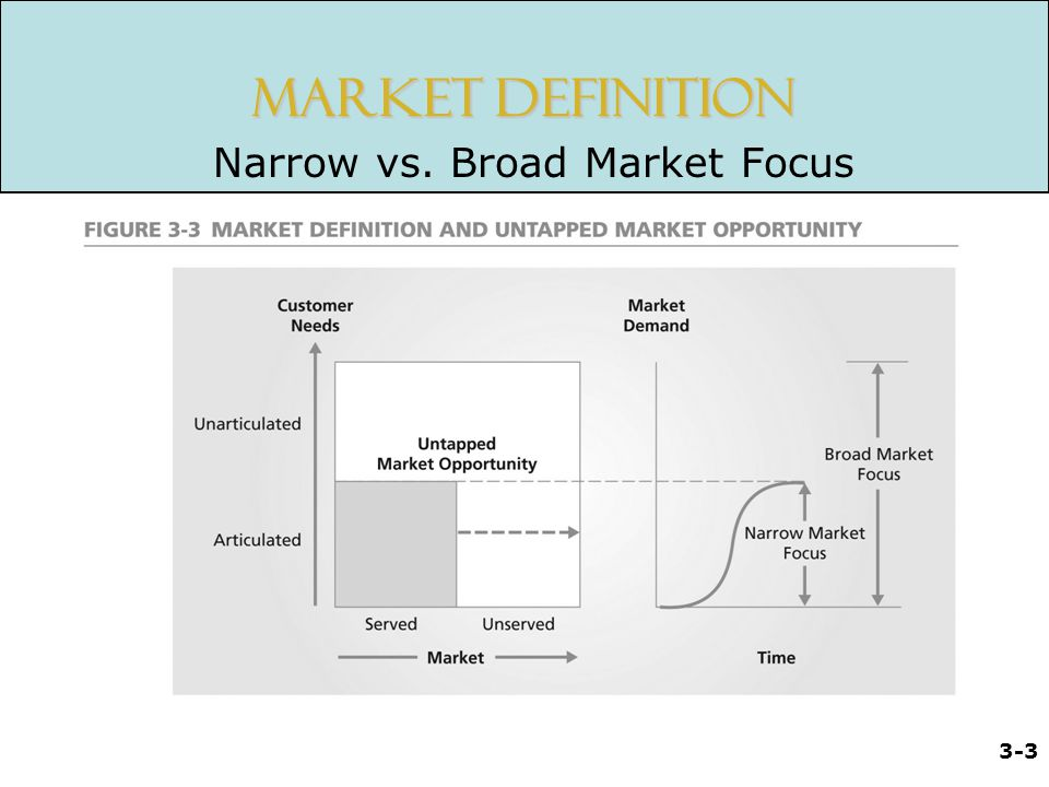 Narrow vs. Broad Market Focus