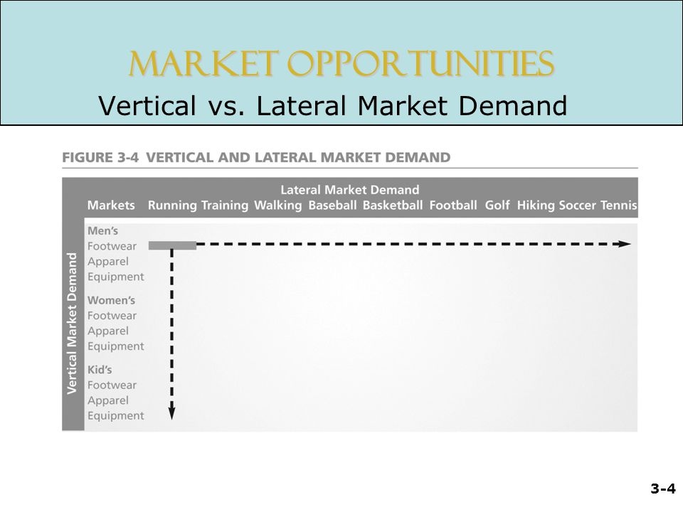 Market Opportunities Vertical vs. Lateral Market Demand