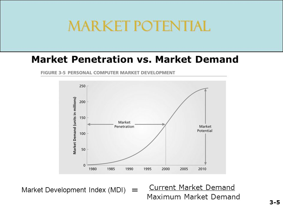 Market Potential Market Penetration vs. Market Demand =