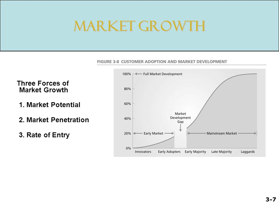 Market Growth Three Forces of Market Growth 1. Market Potential