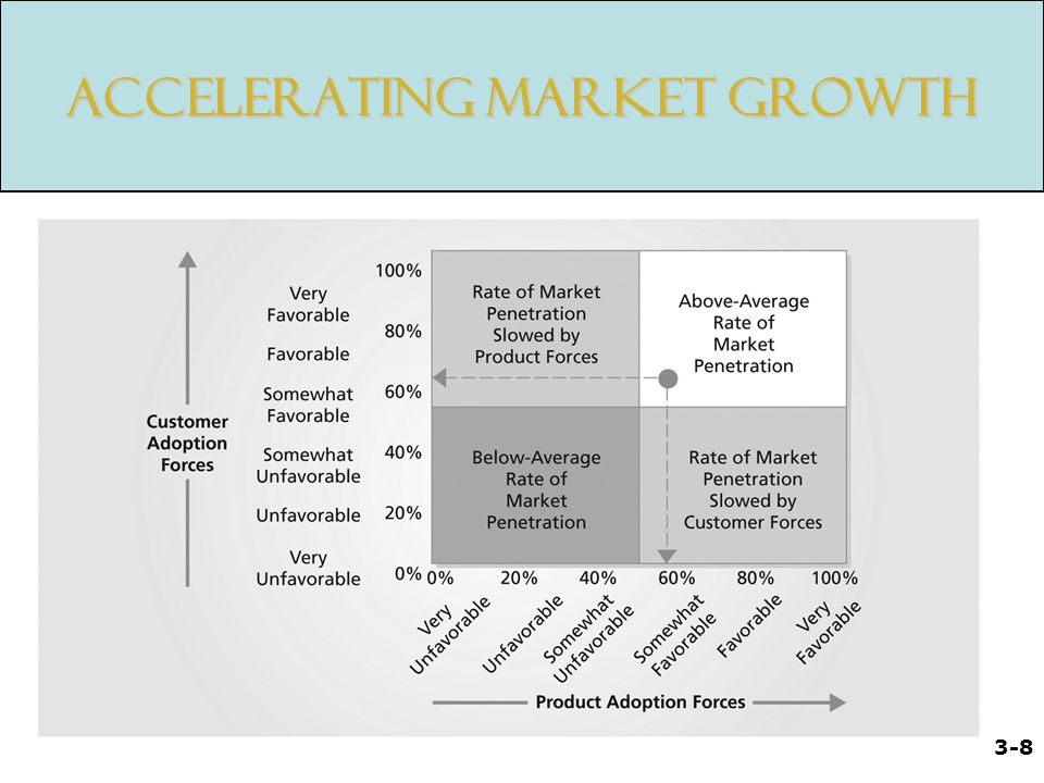 Accelerating Market Growth