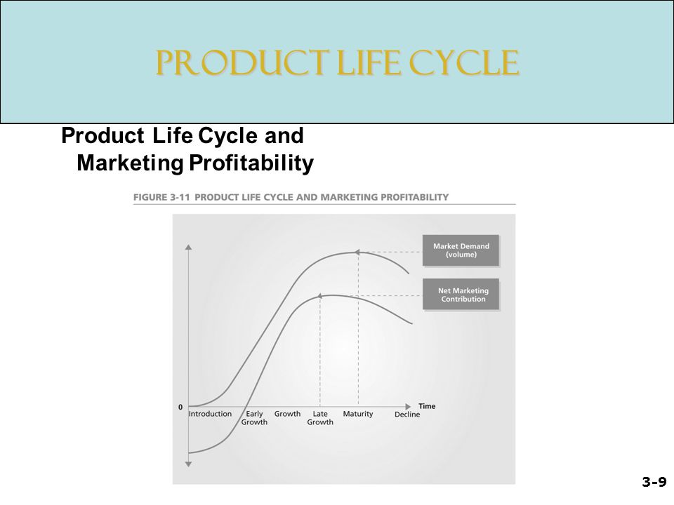 Product Life Cycle and Marketing Profitability