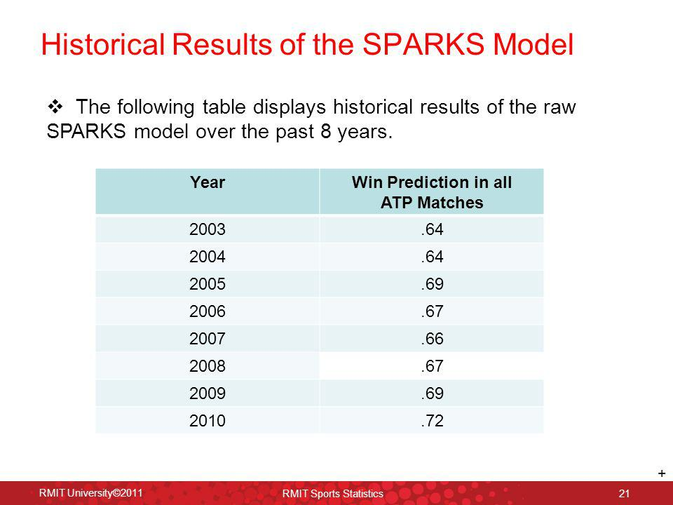 Historical Results of the SPARKS Model