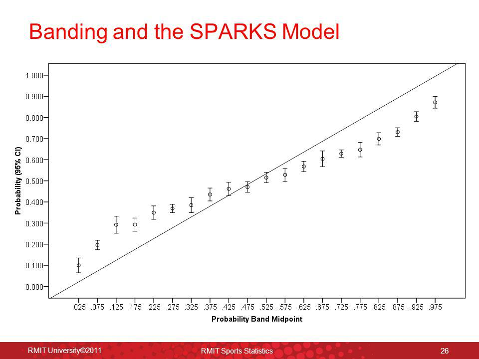 Banding and the SPARKS Model
