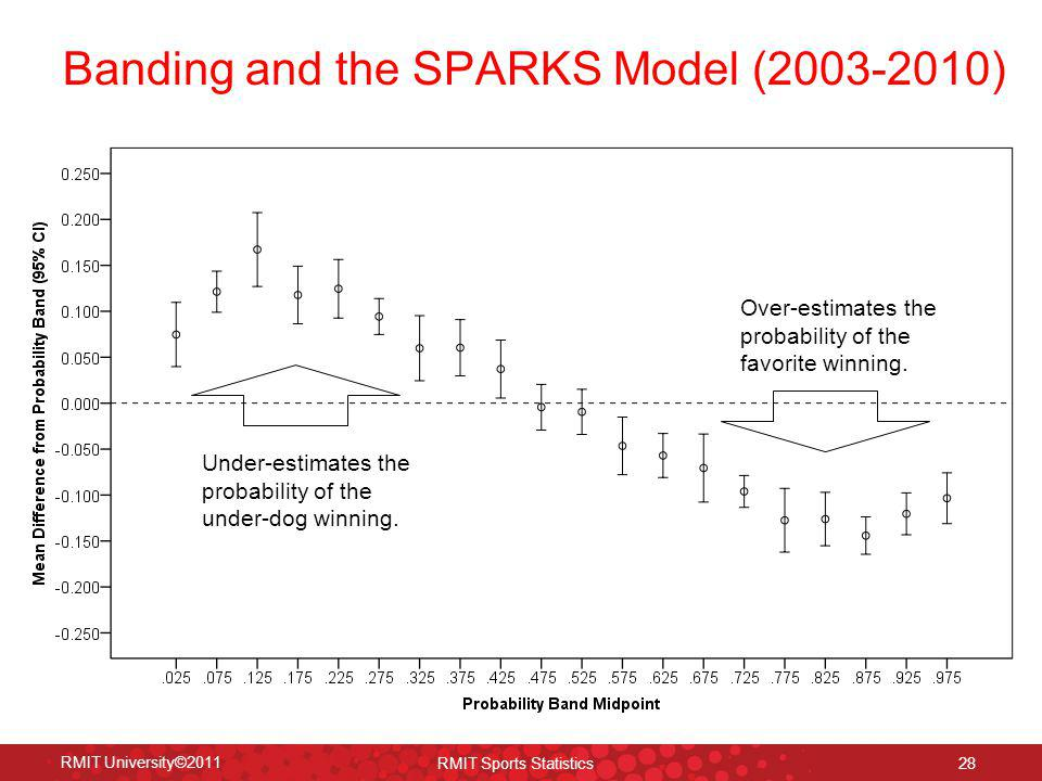 Banding and the SPARKS Model (2003-2010)