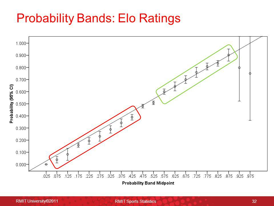 Probability Bands: Elo Ratings