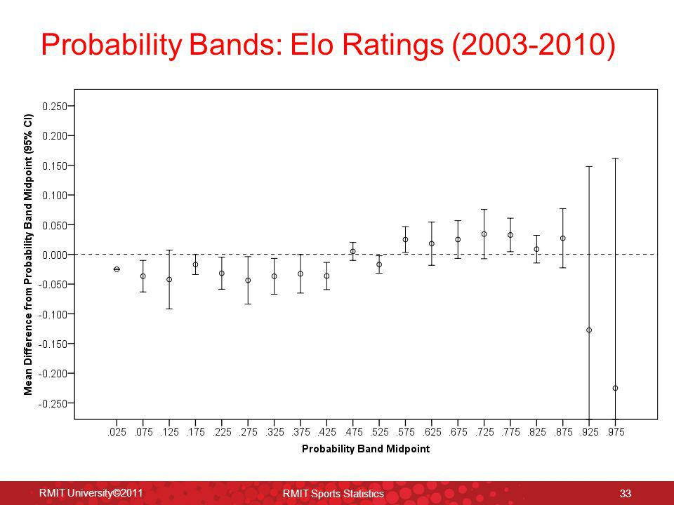 Probability Bands: Elo Ratings (2003-2010)