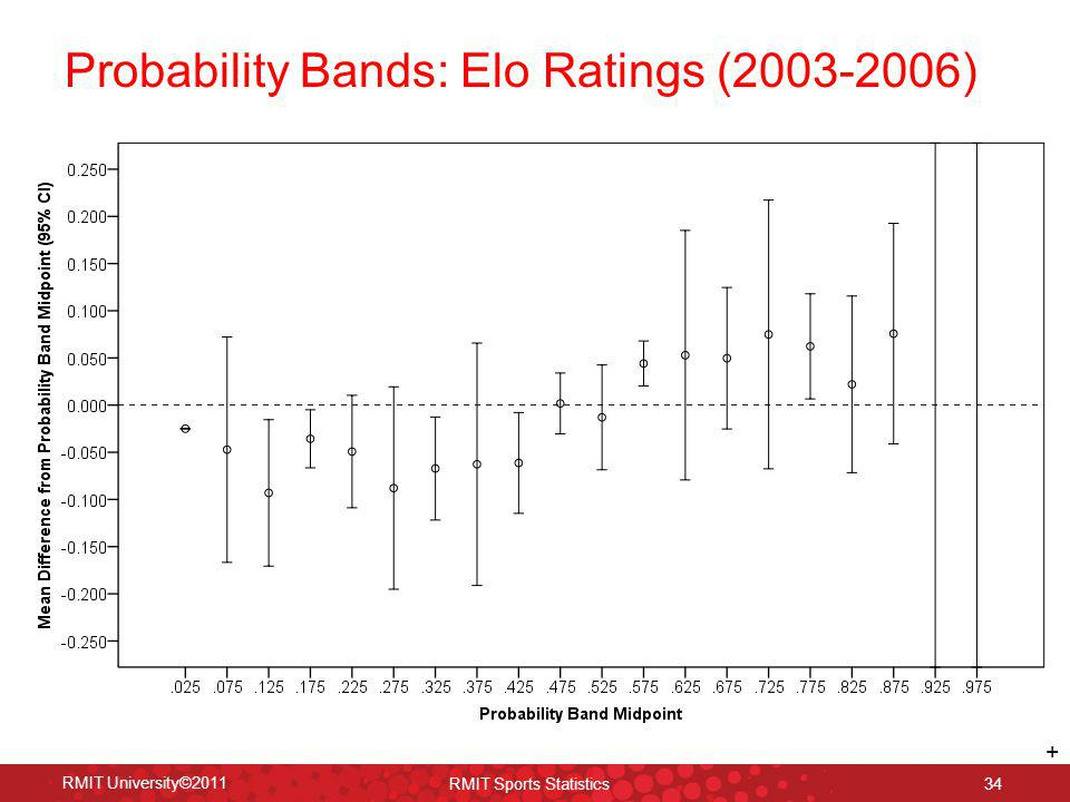 Probability Bands: Elo Ratings (2003-2006)