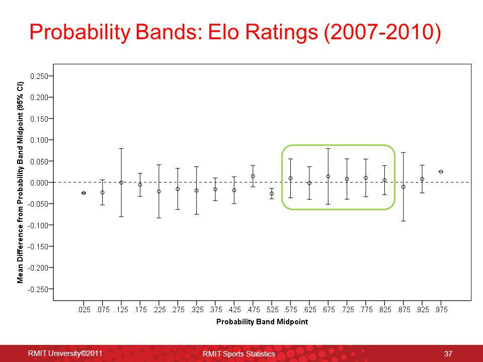 Probability Bands: Elo Ratings (2007-2010)