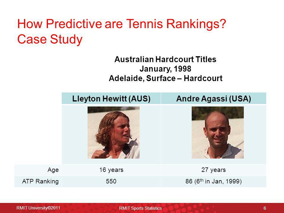 Australian Hardcourt Titles Adelaide, Surface – Hardcourt