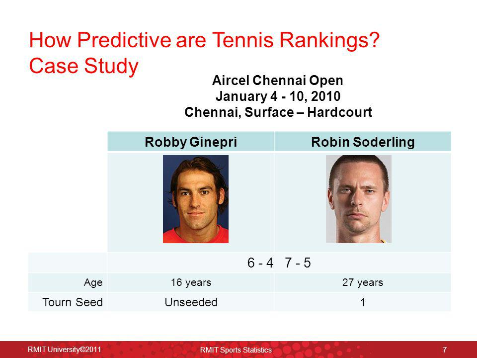 Chennai, Surface – Hardcourt