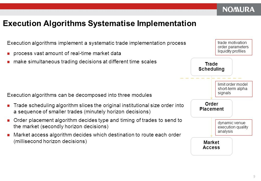 Execution Algorithms Systematise Implementation