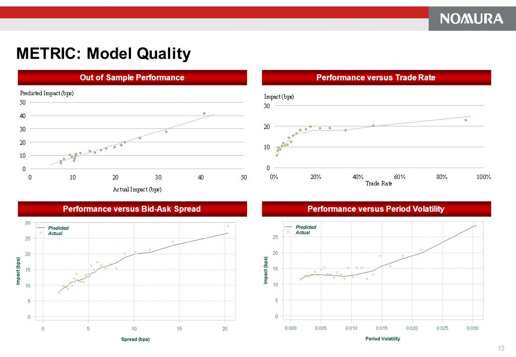 METRIC: Model Quality Out of Sample Performance