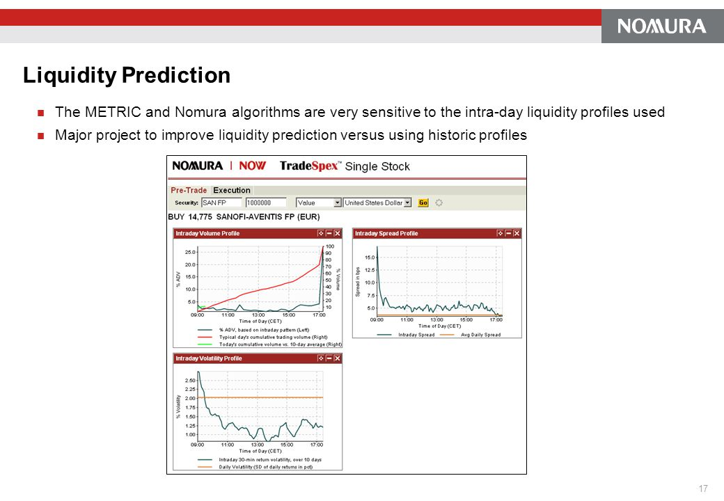 Liquidity Prediction The METRIC and Nomura algorithms are very sensitive to the intra-day liquidity profiles used.