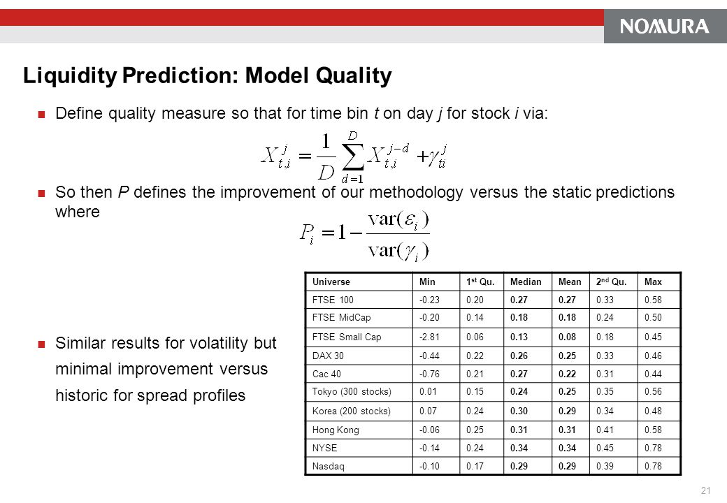 Liquidity Prediction: Model Quality