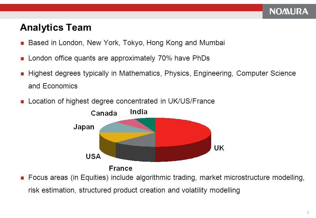 Analytics Team Based in London, New York, Tokyo, Hong Kong and Mumbai