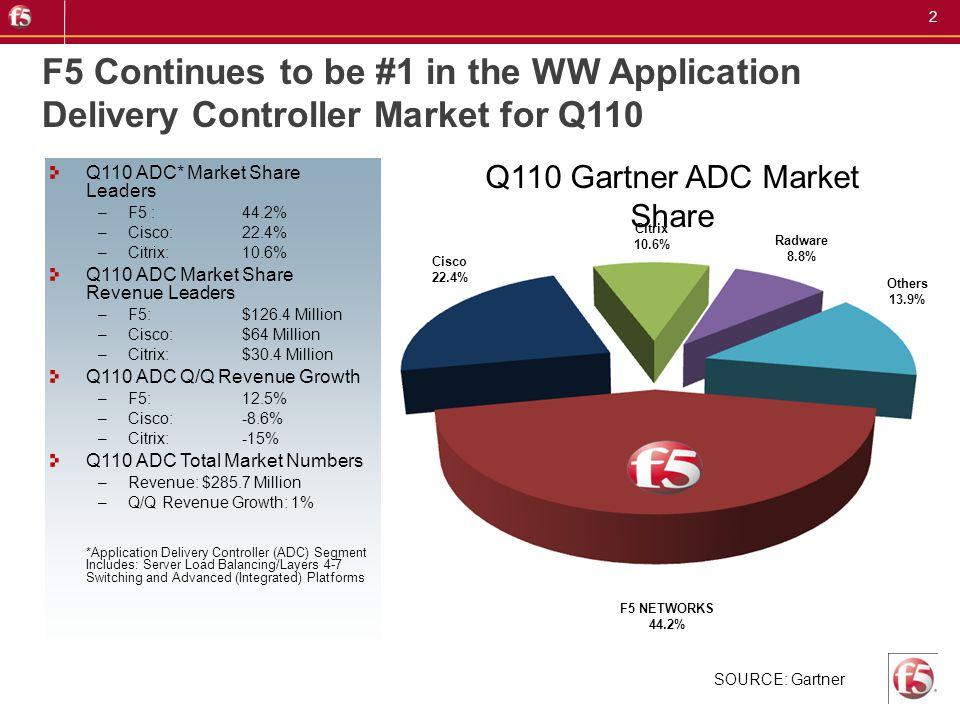 Q110 Gartner ADC Market Share