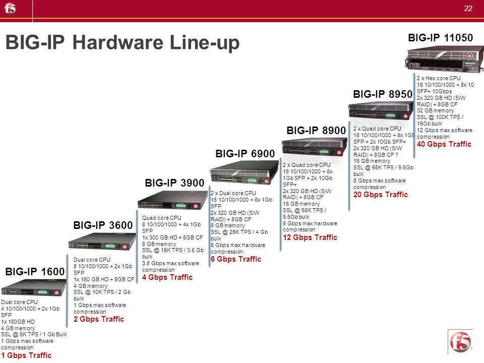 BIG-IP Hardware Line-up
