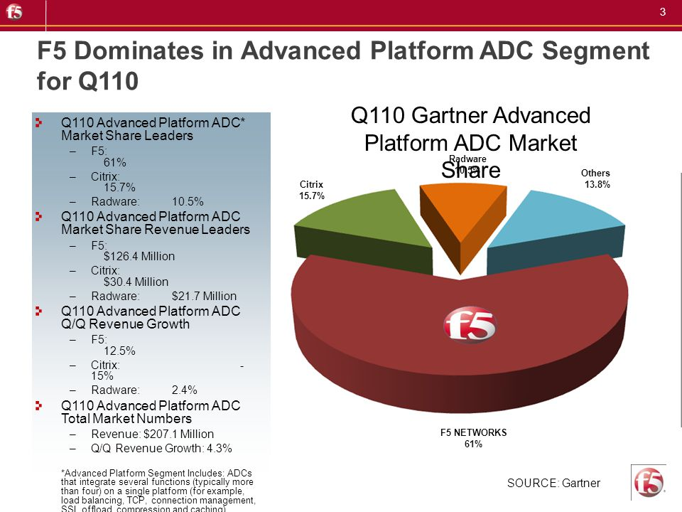 F5 Dominates in Advanced Platform ADC Segment for Q110