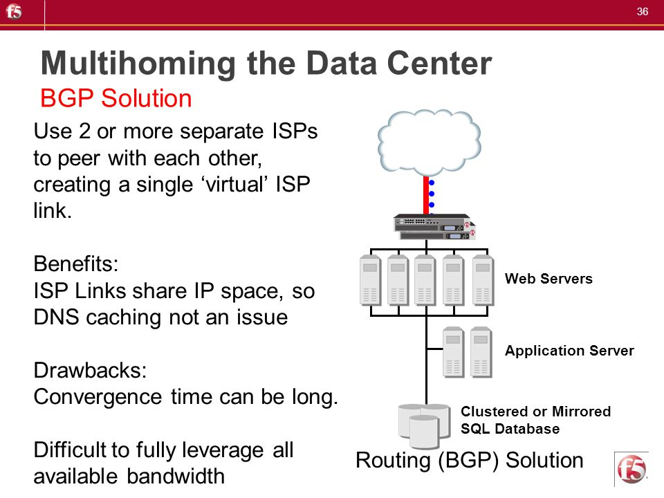 Multihoming the Data Center BGP Solution