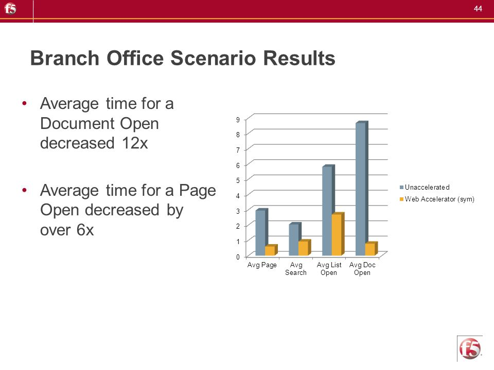 Branch Office Scenario Results
