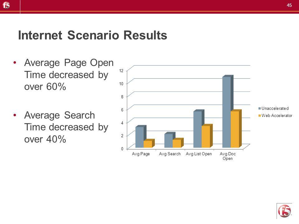 Internet Scenario Results