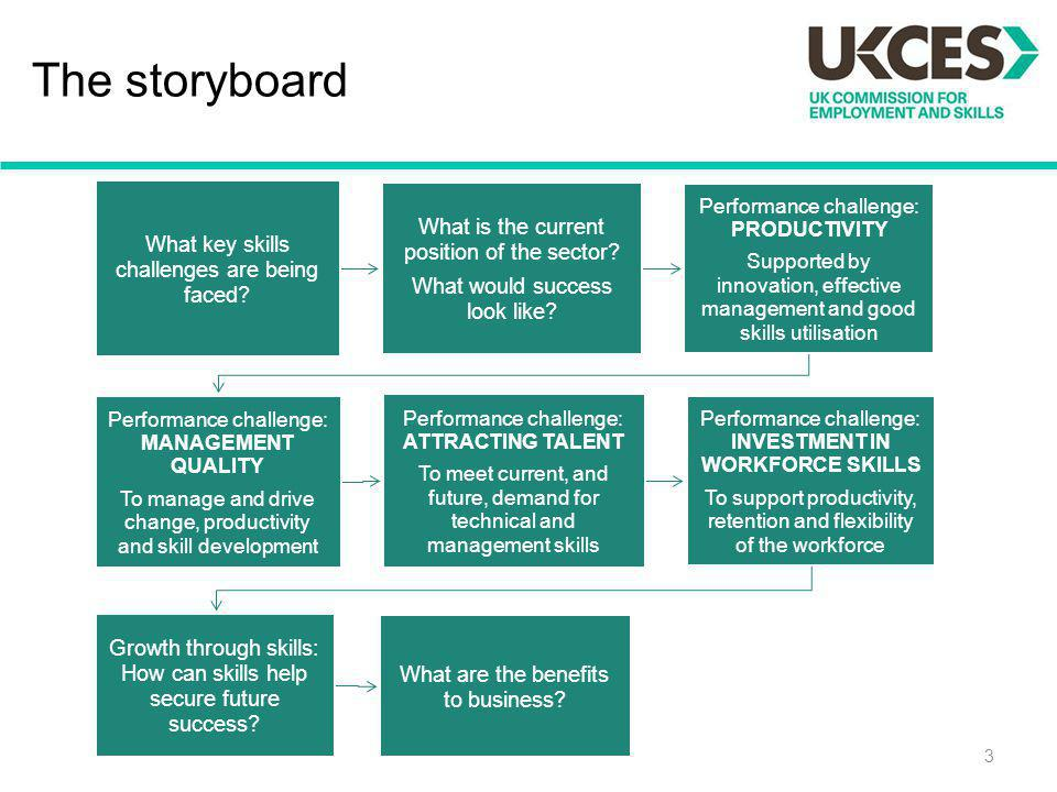 The storyboard What is the current position of the sector