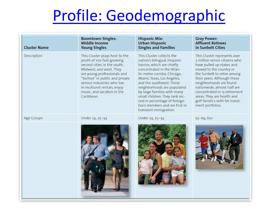 Profile: Geodemographic