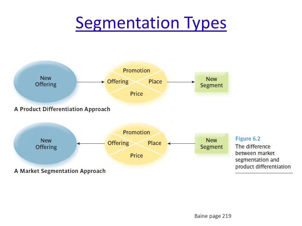 Segmentation Types Baine page 219