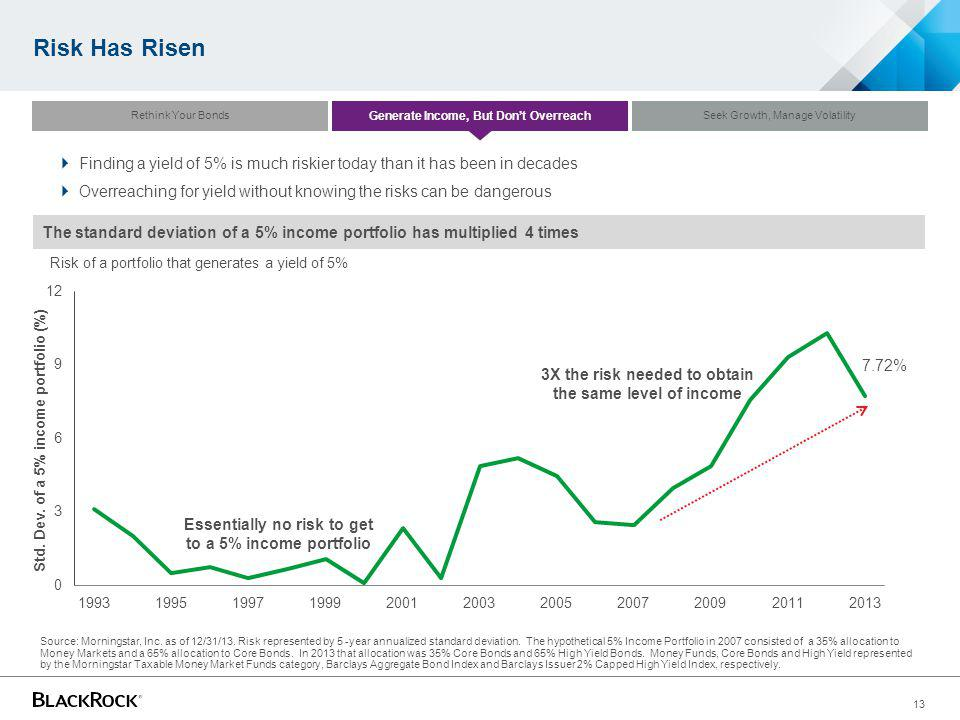 Risk Has Risen Rethink Your Bonds. Generate Income, But Don't Overreach. Seek Growth, Manage Volatility.