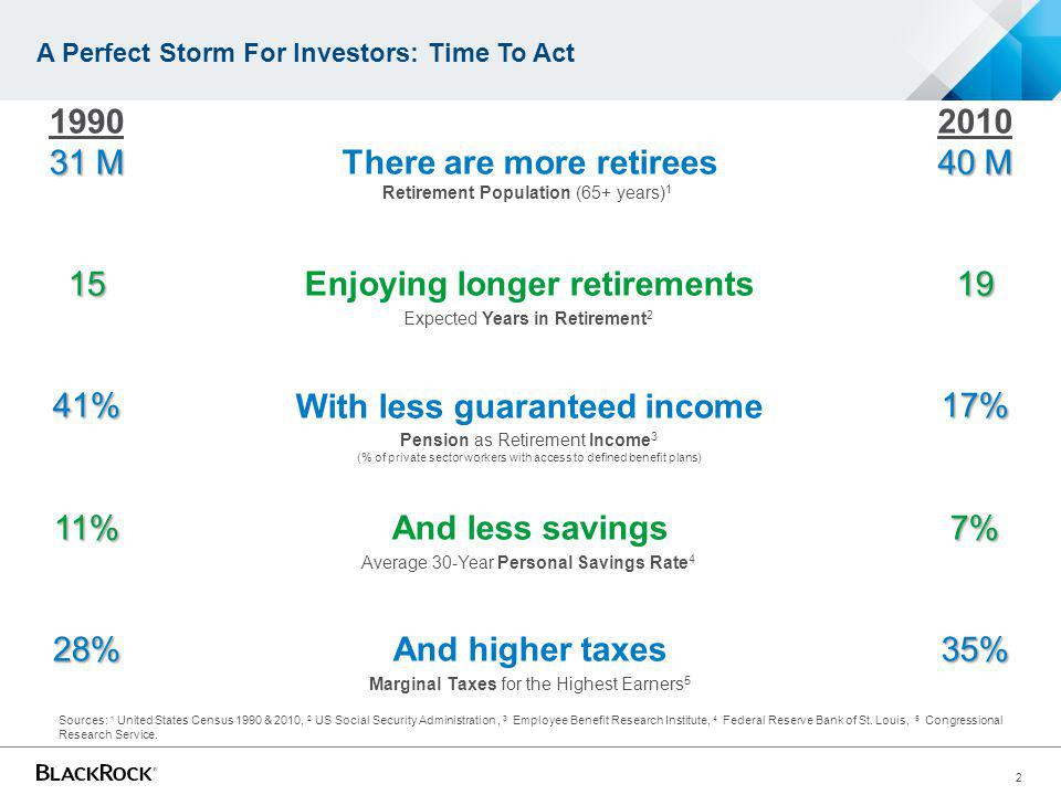 A Perfect Storm For Investors: Time To Act