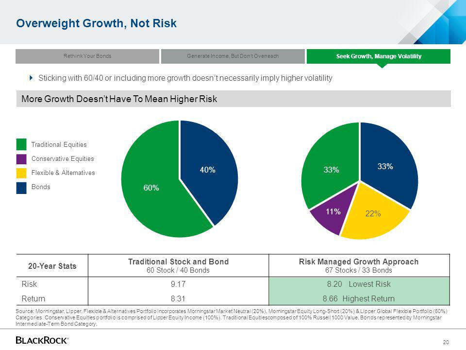 Overweight Growth, Not Risk