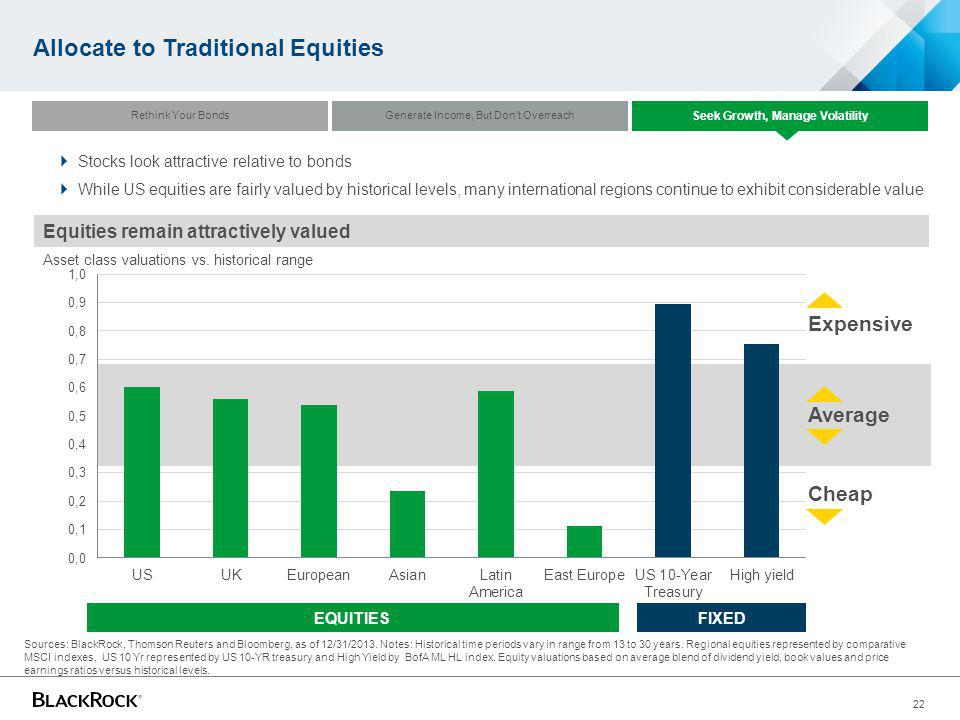 Allocate to Traditional Equities