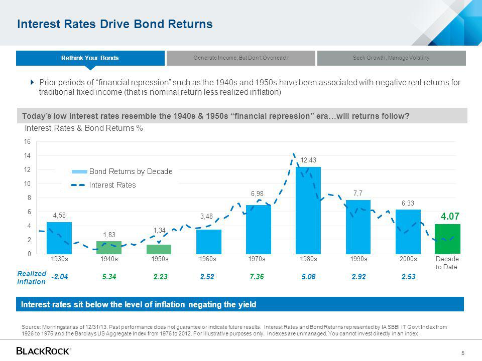 Interest Rates Drive Bond Returns