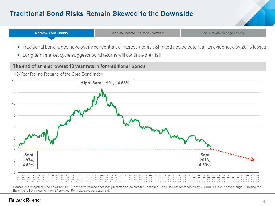Traditional Bond Risks Remain Skewed to the Downside