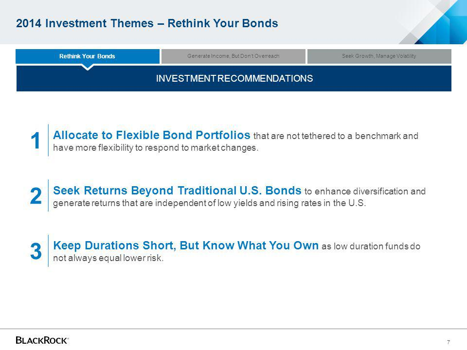 2014 Investment Themes – Rethink Your Bonds