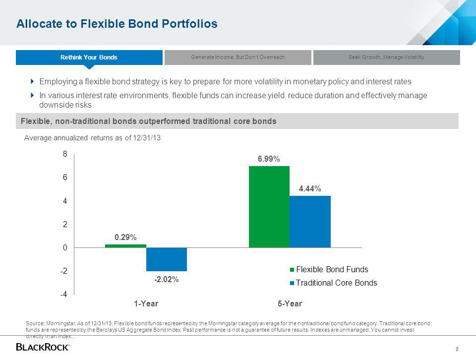 Allocate to Flexible Bond Portfolios