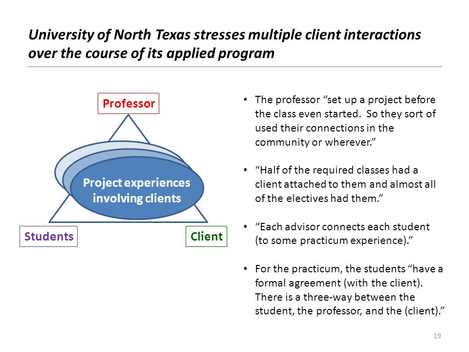 Project experiences involving clients