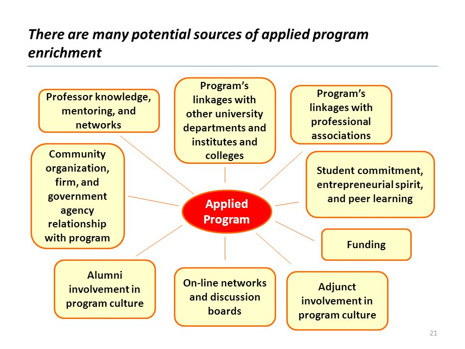 There are many potential sources of applied program enrichment