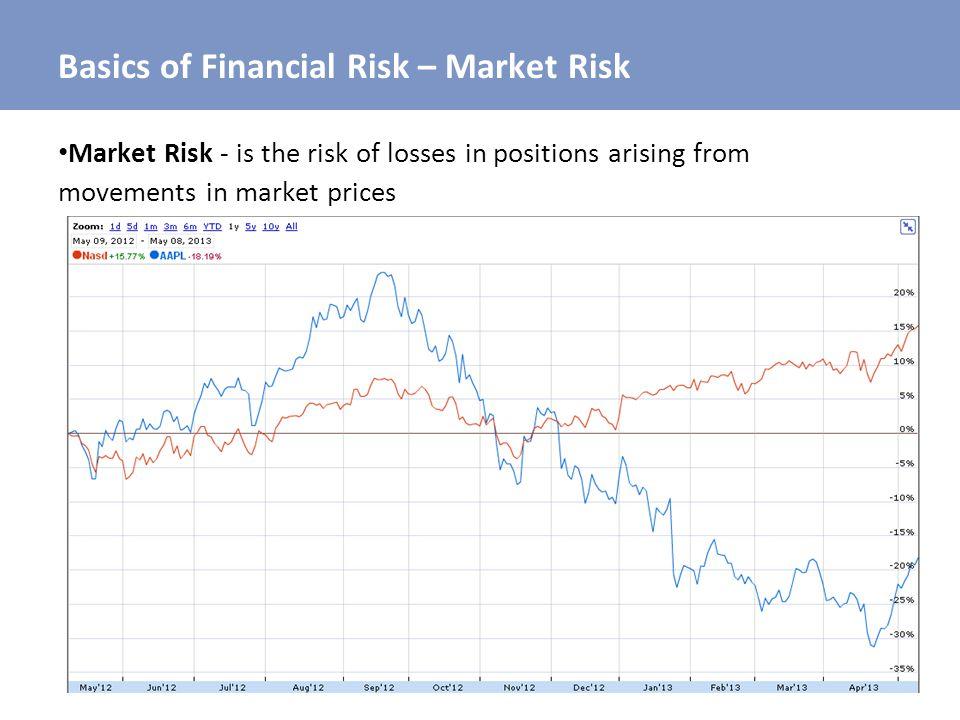 Basics of Financial Risk – Market Risk