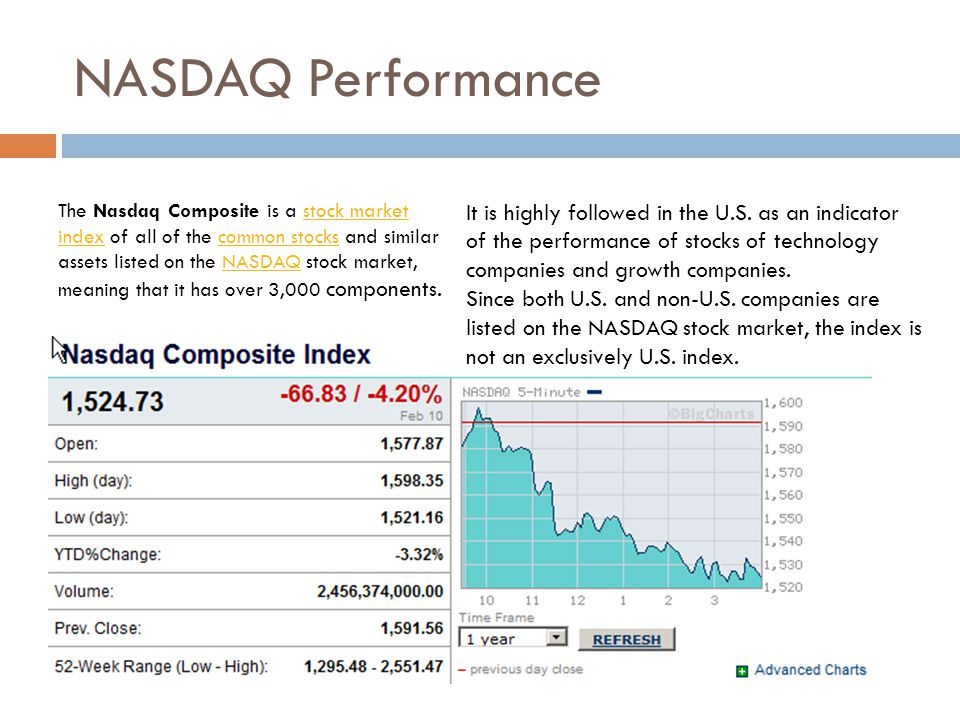 NASDAQ Performance The Nasdaq Composite is a stock market index of all of the common stocks and similar assets listed on the NASDAQ stock market,