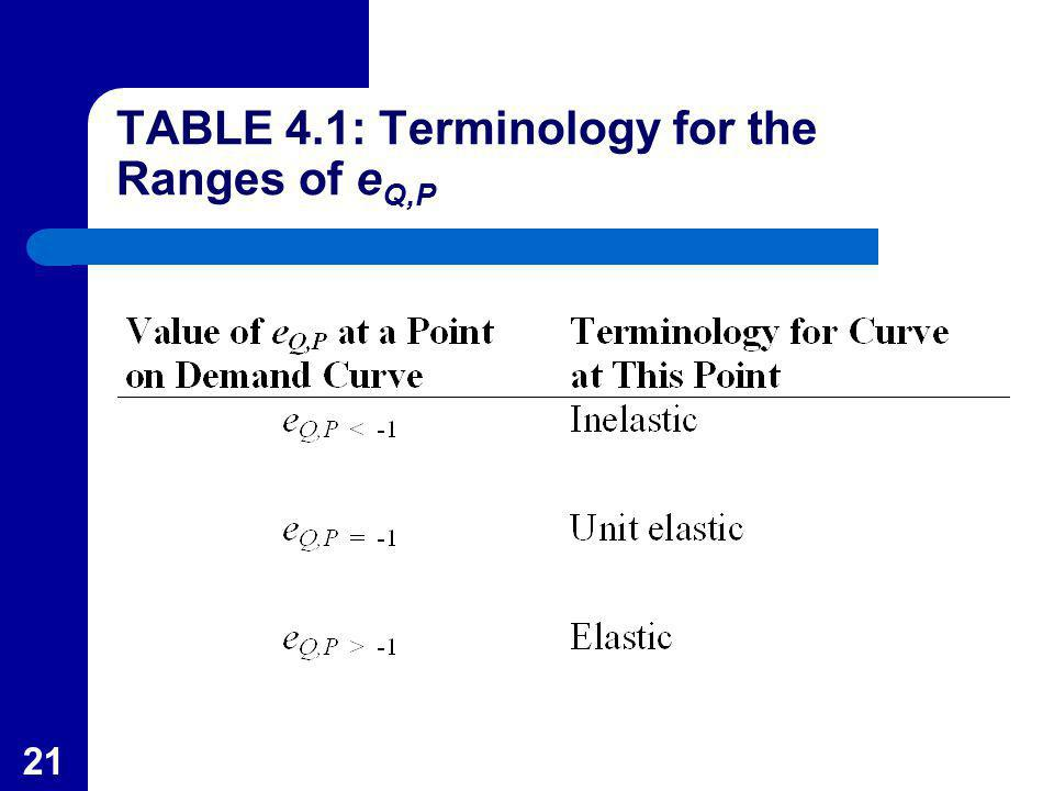 TABLE 4.1: Terminology for the Ranges of eQ,P