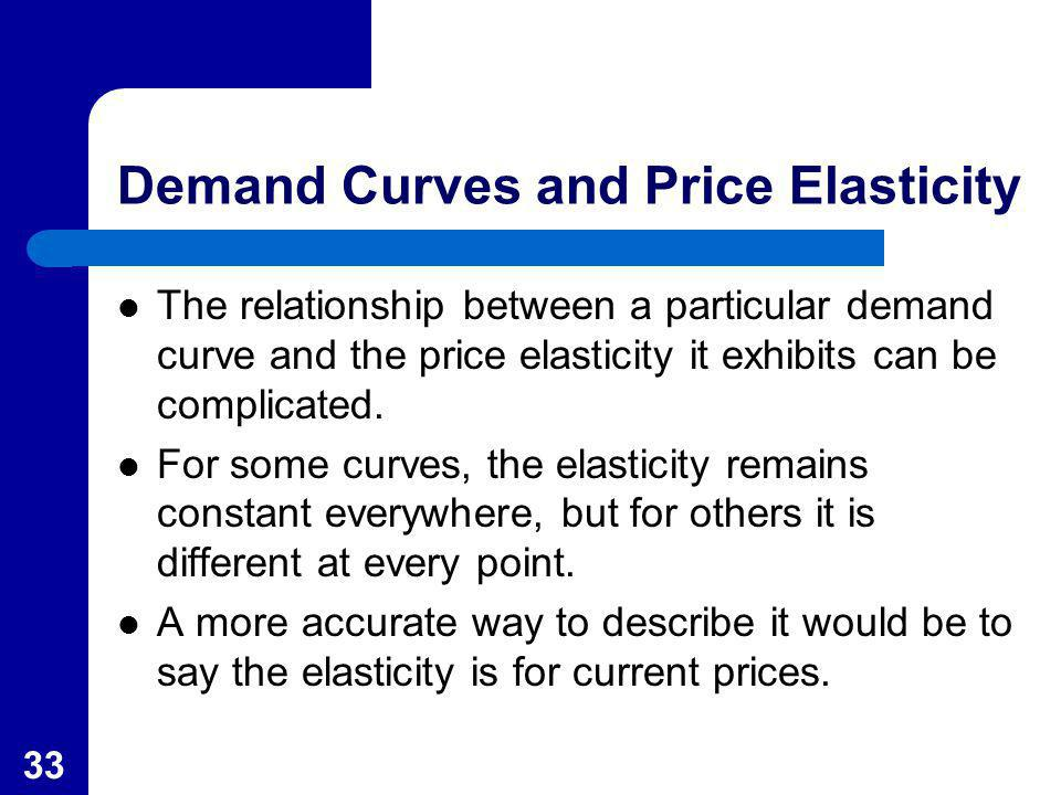 Demand Curves and Price Elasticity