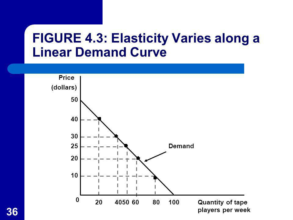 FIGURE 4.3: Elasticity Varies along a Linear Demand Curve
