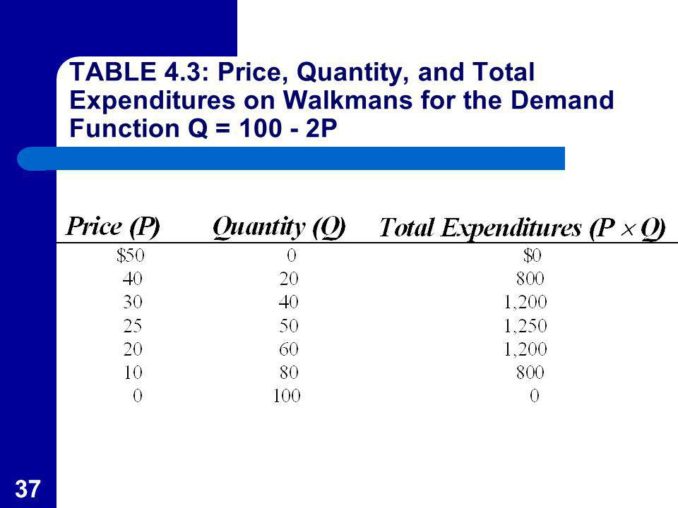 TABLE 4.3: Price, Quantity, and Total Expenditures on Walkmans for the Demand Function Q = P