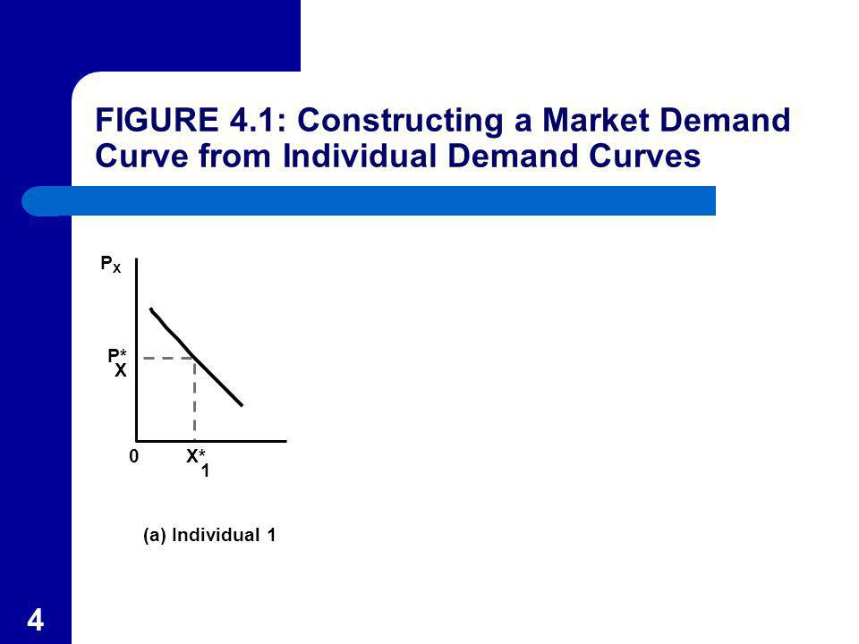 FIGURE 4.1: Constructing a Market Demand Curve from Individual Demand Curves