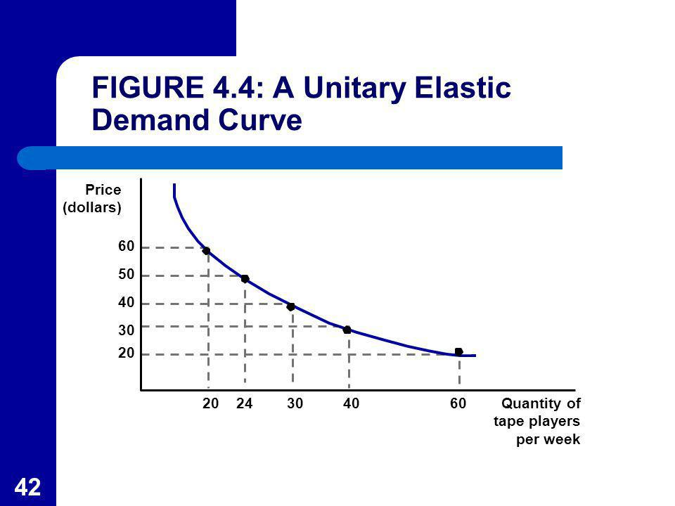 FIGURE 4.4: A Unitary Elastic Demand Curve