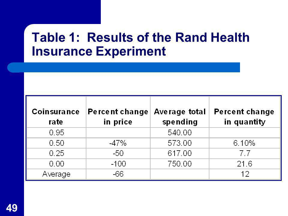 Table 1: Results of the Rand Health Insurance Experiment