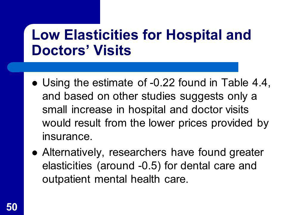 Low Elasticities for Hospital and Doctors' Visits