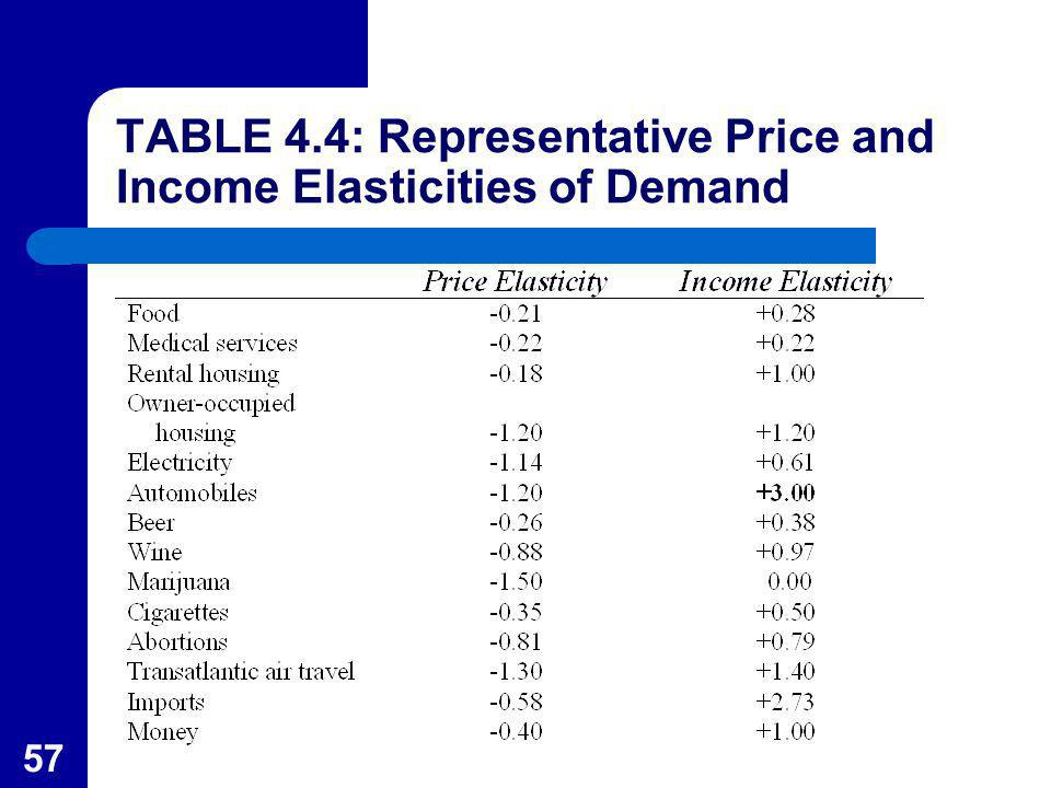 TABLE 4.4: Representative Price and Income Elasticities of Demand